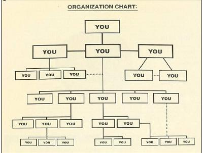 overwhelm-org-chart